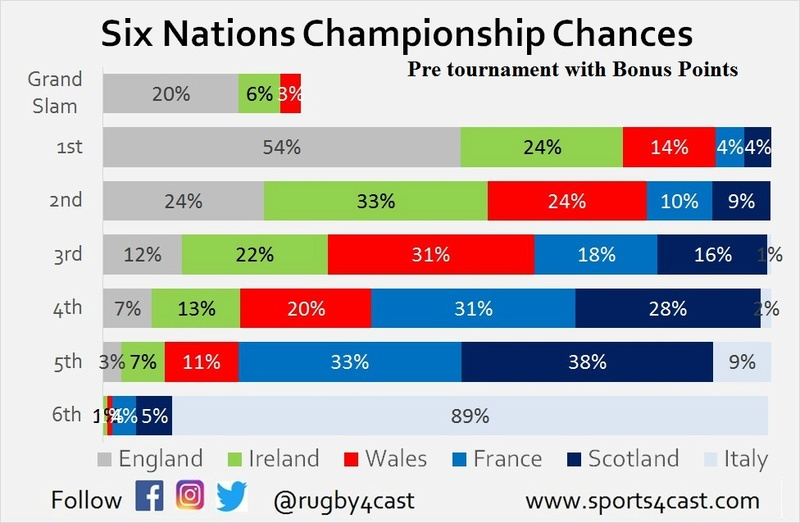Should BPs be scrapped in the 6 Nations..  Pre_bp11