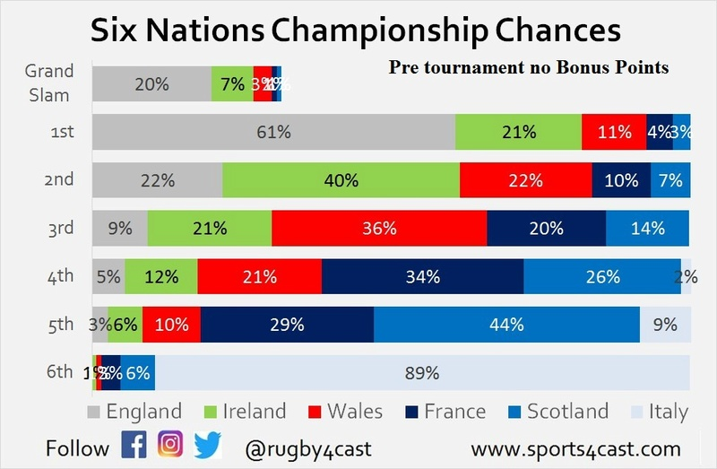 Six Nations Title chances - Who needs what to win? Pre_nb10