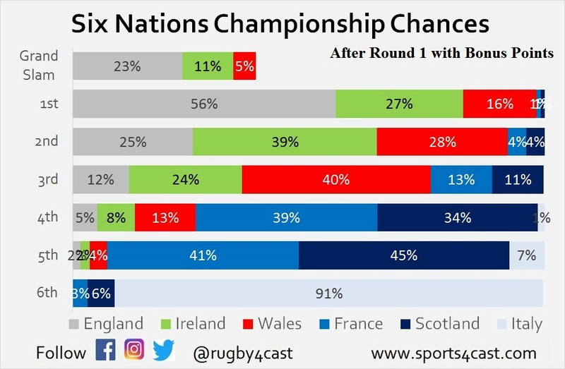 Six Nations Title chances - Who needs what to win? R1_bp10