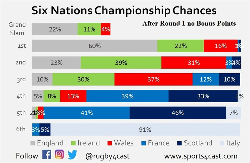 Six Nations Title chances - Who needs what to win? R1_nbp10