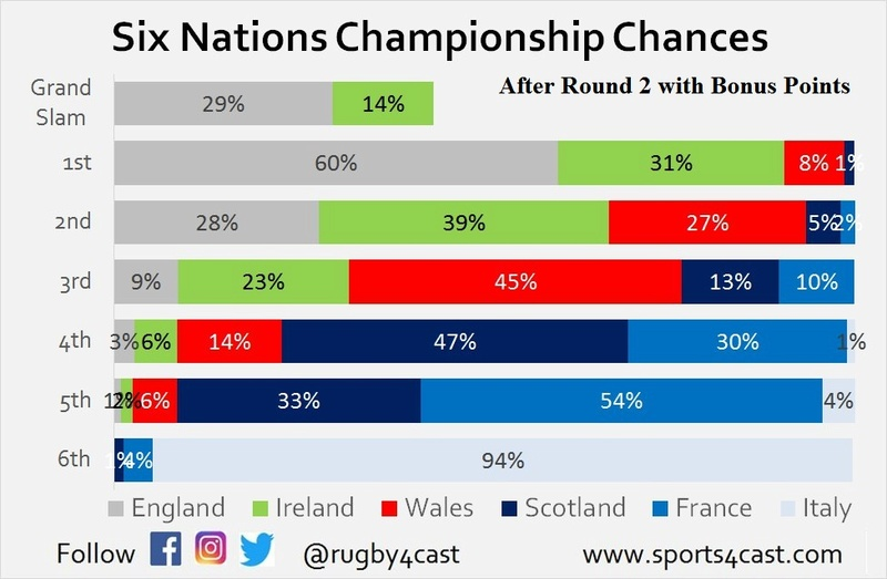 Six Nations Title chances - Who needs what to win? R2_bp10