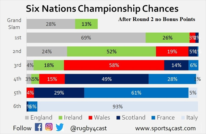 Six Nations Title chances - Who needs what to win? R2_nbp10
