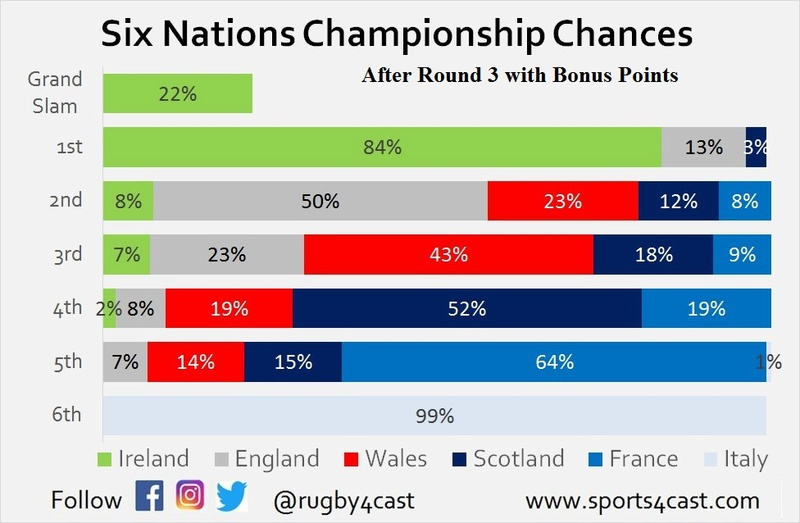 Should BPs be scrapped in the 6 Nations..  R3_bp11