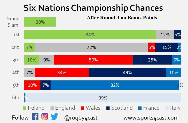 Six Nations Title chances - Who needs what to win? R3_nbp10