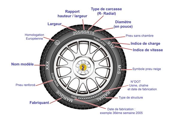 l'âge d'un pneu et les indices  Pneu-a10