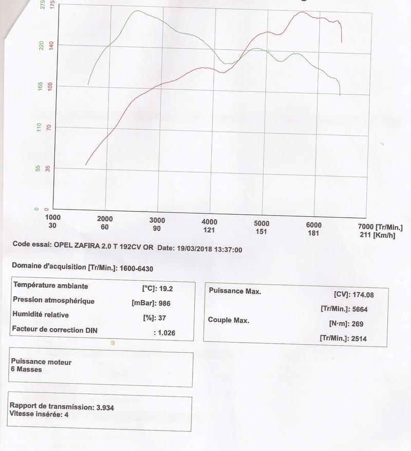 [Zafira  OPC] Problème puissance. Graph_10