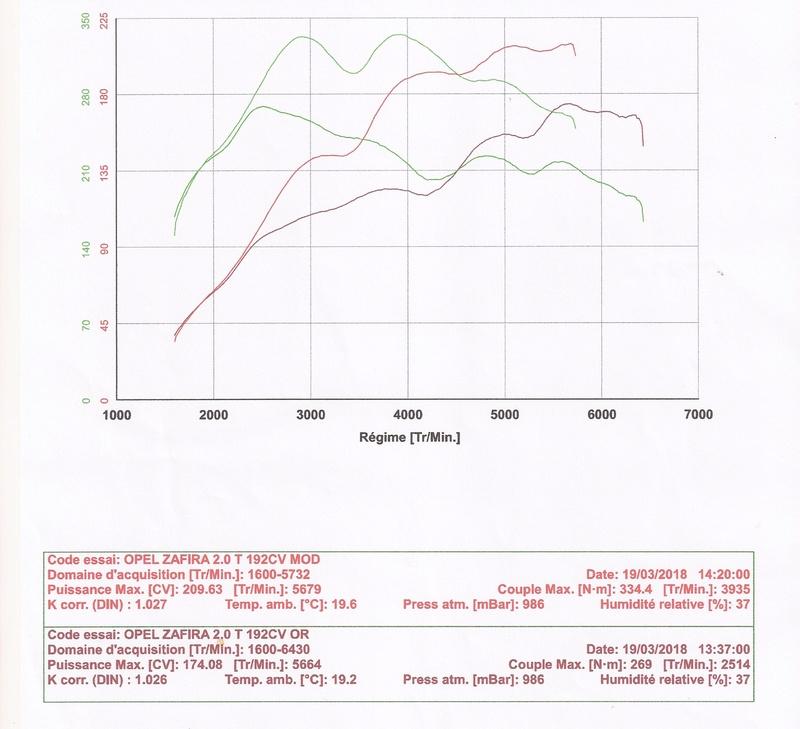 [Zafira  OPC] Problème puissance. Graph_11