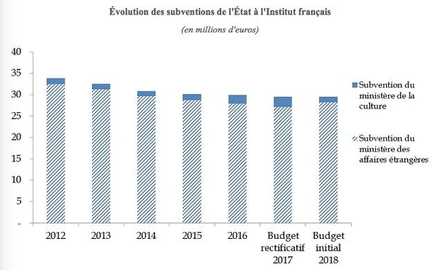 Institut Français Graph13