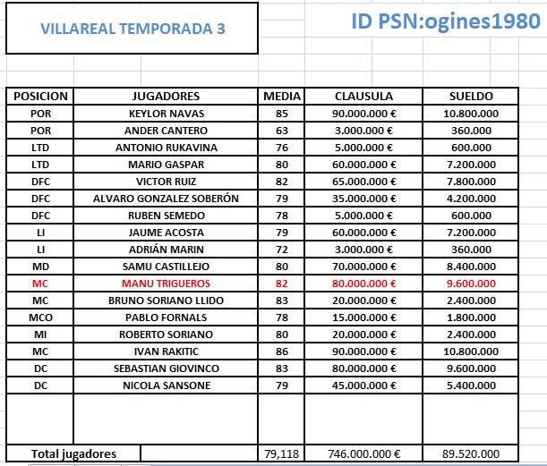 POST CLAUSULAS - SALARIO DE LOS CLUBES T3 AQUI Villar12