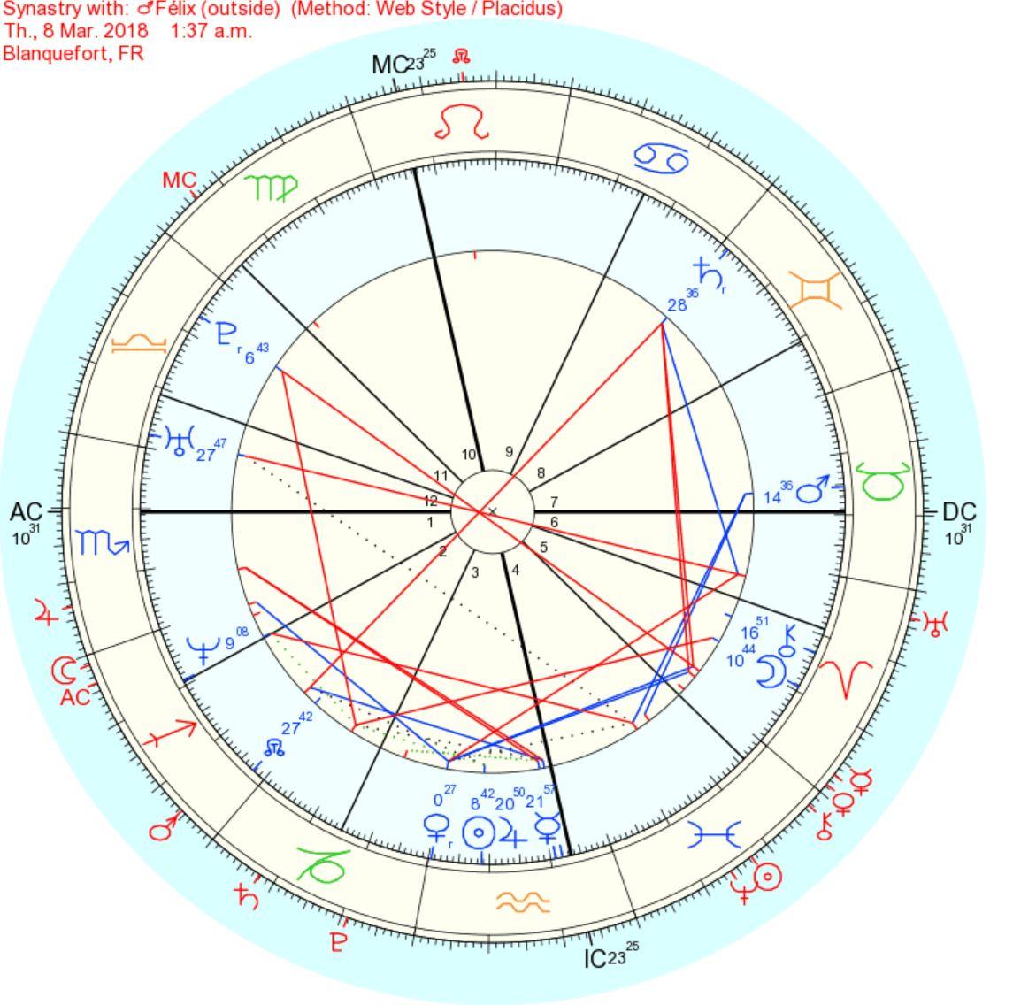 Fils-mère: Saturne carré Lune Synast10