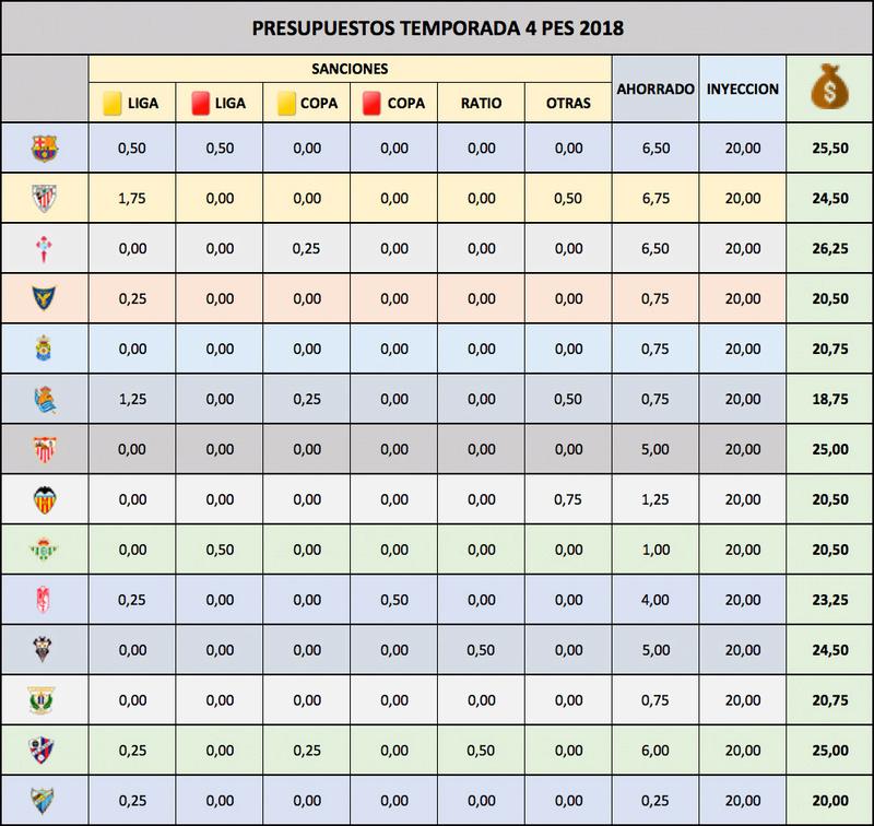 Presupuestos Temporada 4 - Mercado de Verano Presus12