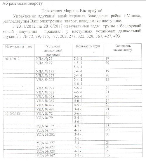 Статыстыка ў Райвыканкамах з 2011 па 2017 Untitl12