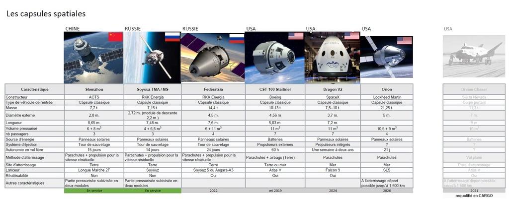 Capsules spatiales en cours et à venir Capsul10