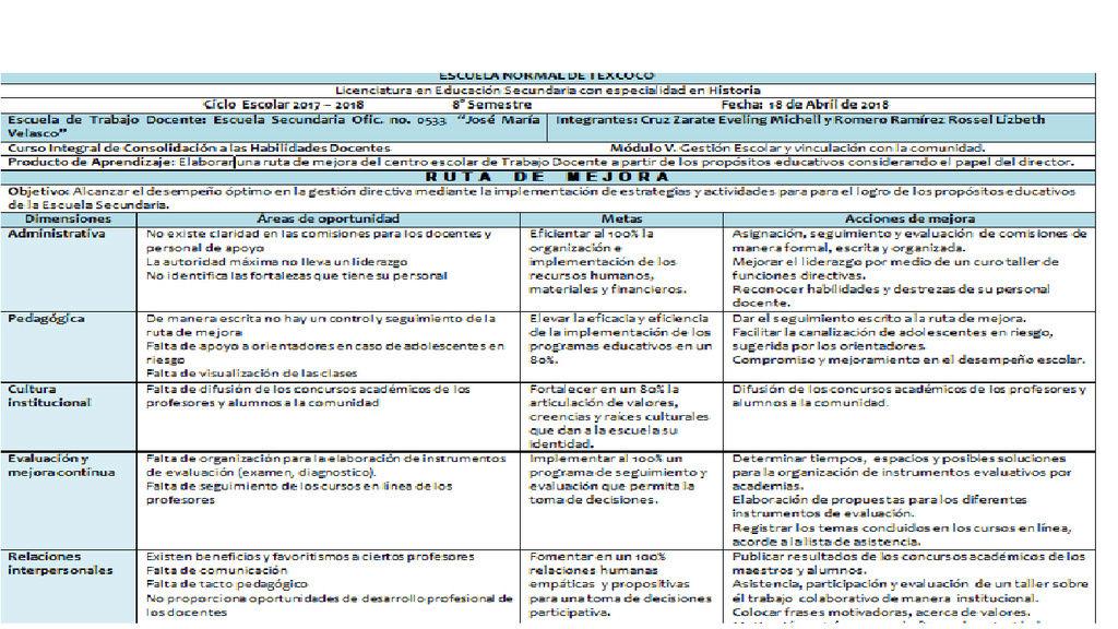 Ruta de Mejora: Liderazgo directivo  Bina: Romero Ramirez Rossel Lizbeth Cruz Zarate Eveling Michell J10