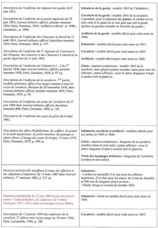 Dragonnes françaises  - 1ère partie : officiers de 1818 à 1914 Off211
