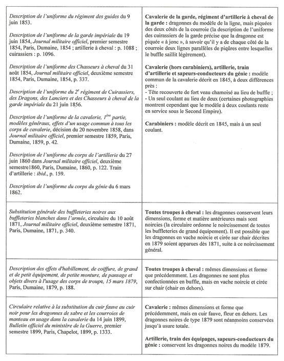 Dragonnes françaises  - 3e partie : troupes montées de 1750 à 1914 Troupe15