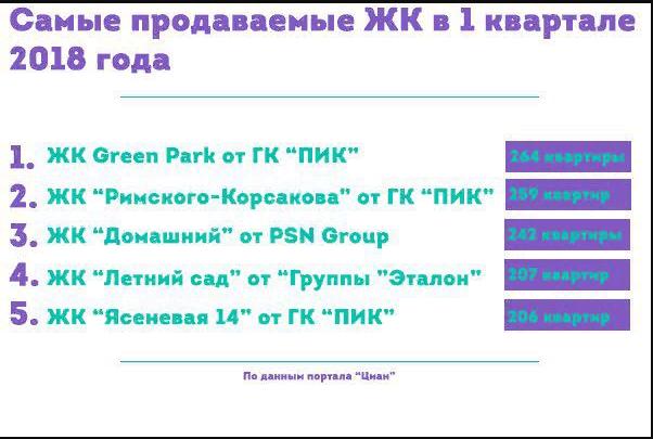 """ЖК """"Летний сад"""" - вошел в TOP-5 бюджетных предложений на севере Москвы Dxv9bc10"""
