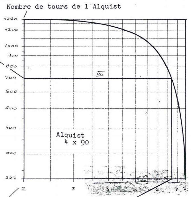 """Moteur à glissement variable - """"Alquist"""" Courbe10"""