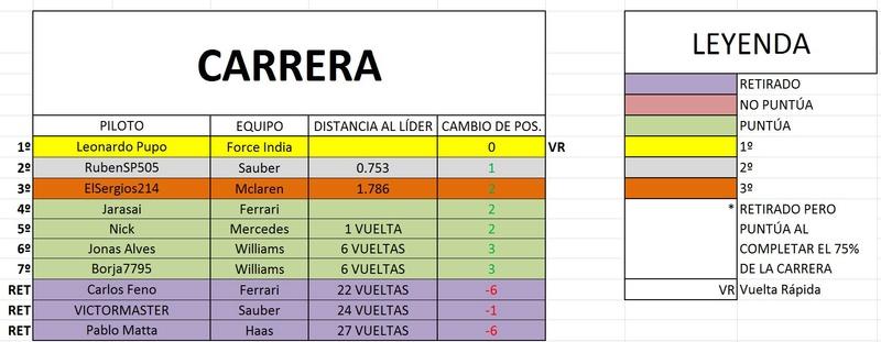 Resultados GP de España Carr10