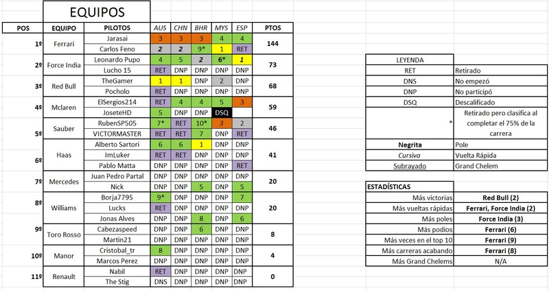 Clasificación de pilotos Equi10