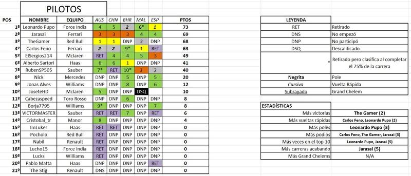 Clasificación de pilotos Pilo10