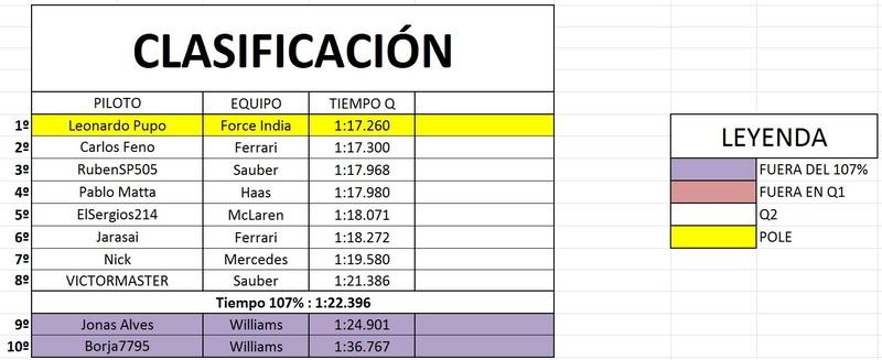 Resultados GP de España Qual10