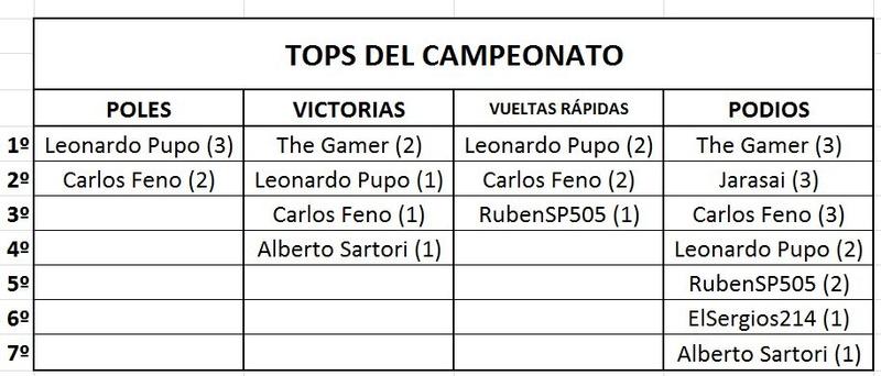 Clasificación de pilotos Tops10