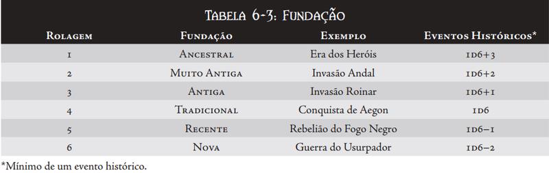 CRIAÇÃO DA CASA Tabela12