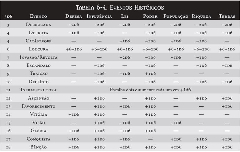 CRIAÇÃO DA CASA Tabela13