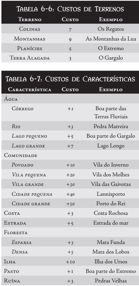 CRIAÇÃO DA CASA Tabela15