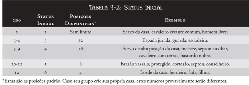 CRIAÇÃO DE PERSONAGEM Tabela19