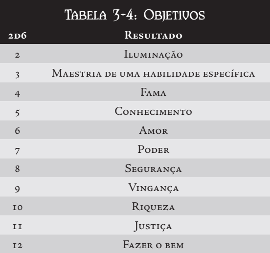 CRIAÇÃO DE PERSONAGEM Tabela21