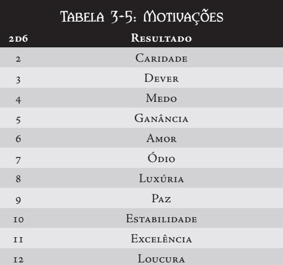 CRIAÇÃO DE PERSONAGEM Tabela22
