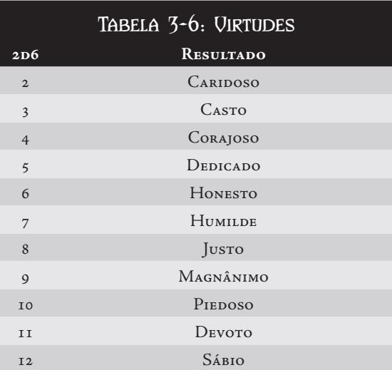 CRIAÇÃO DE PERSONAGEM Tabela23