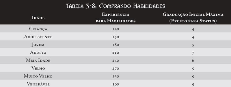 CRIAÇÃO DE PERSONAGEM Tabela25