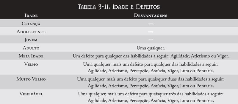 CRIAÇÃO DE PERSONAGEM Tabela28