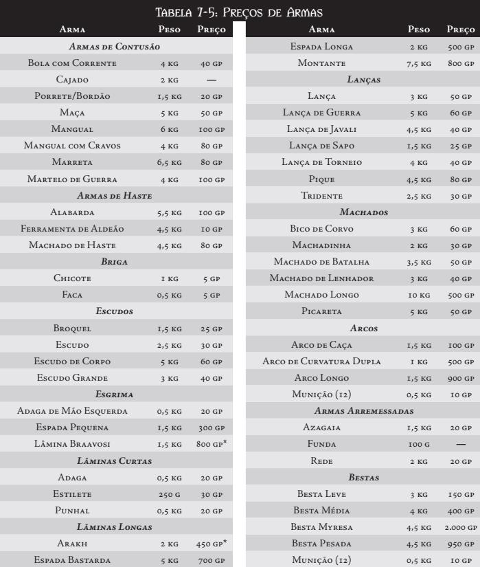 MERCADO MILITAR Tabela33