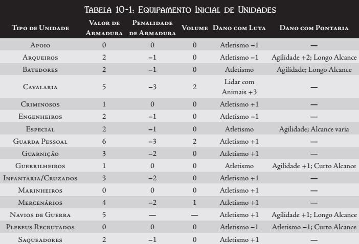 REGRAS BASICAS DA GUERRA Tabela38