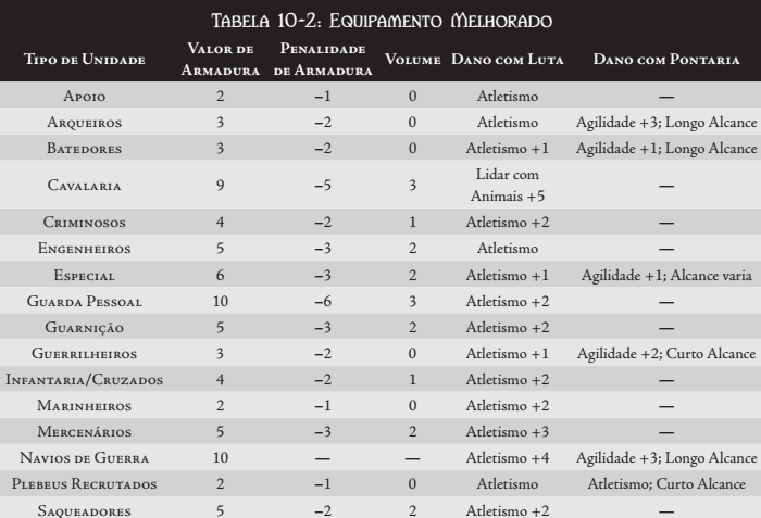 REGRAS BASICAS DA GUERRA Tabela39