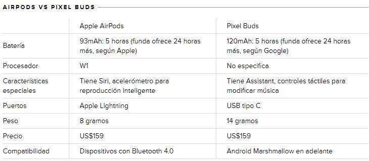 auriculares de google Compar10