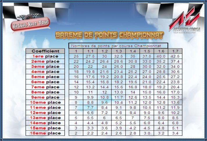 Barème des points Championnat à coefficient Lrhrkw10