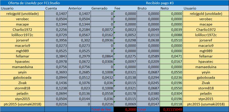 [CERRADA] USEADZ - Ruby (30 dias) - Refback 80% - Minimo 4$ - Rec. Pago 12 - Página 2 Referi21