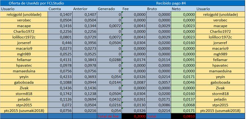 [CERRADA] USEADZ - Ruby (30 dias) - Refback 80% - Minimo 4$ - Rec. Pago 12 - Página 2 Referi22