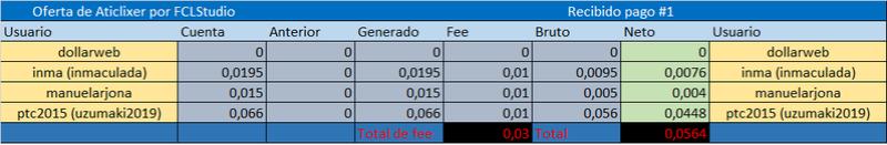 [CERRADA] ATICLIXER (Oferta 2) - Standard - Refback 80% - Mínimo 4$ - Rec. Pago 5 Referi24