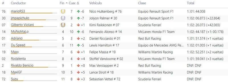 GP ESPAÑA CRF 2018 - Resultados & Comentarios Race10