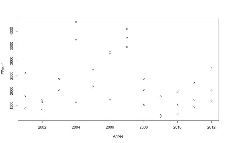 analyse - Analyse de l'évolution d'effectifs en fonction du temps Forum10
