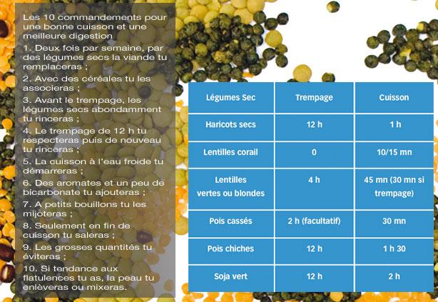 10 commandements pour une bonne cuisson Legume10