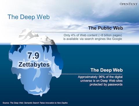 Le deep Web : Cassons des préjugés ! The-de10
