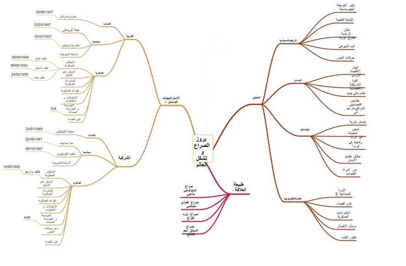 الخريطة الدهنية للدرس الاول لمادة التاريخ  12072511