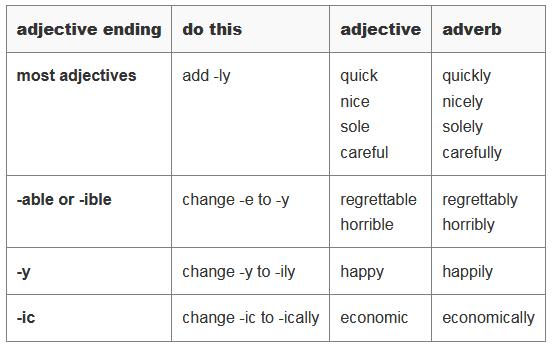 How to Form Adverb طريقة صياغة الحال في اللغة الانجليزية 310
